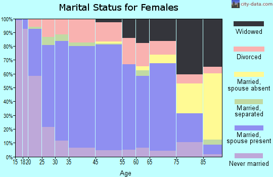 Miamisburg marital status for females