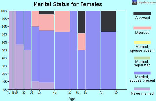 Morral marital status for females