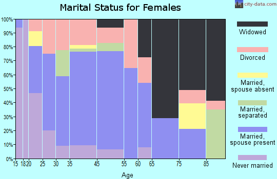 Newcomerstown marital status for females