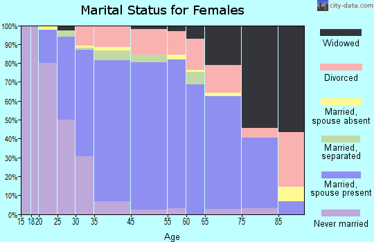Calabasas marital status for females