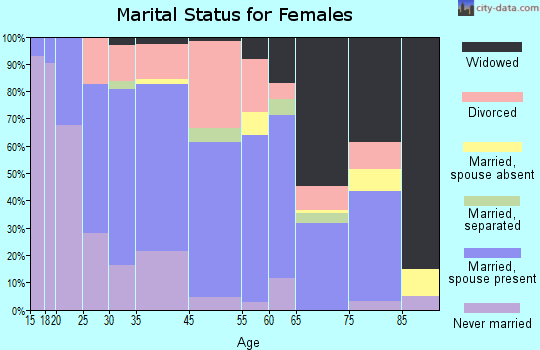 Oak Hill marital status for females