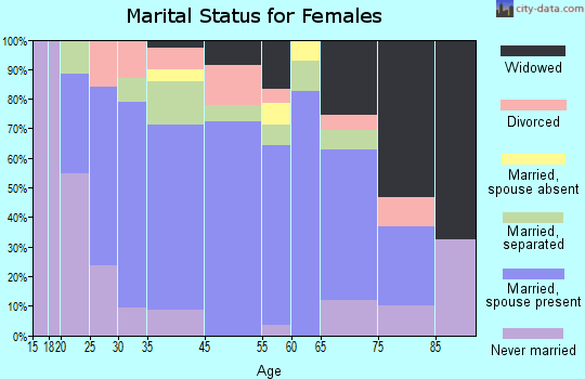 Calipatria marital status for females