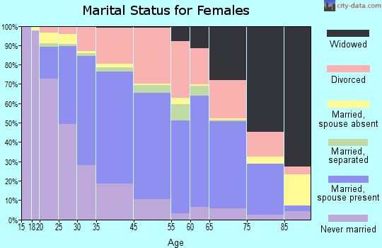 Campbell marital status for females