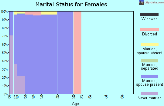 Camp Pendleton North marital status for females