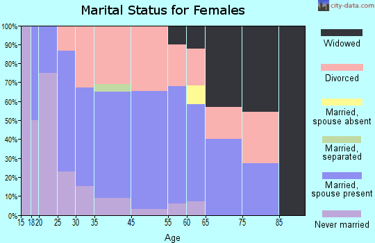 South Zanesville marital status for females