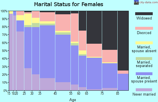 Carpinteria marital status for females