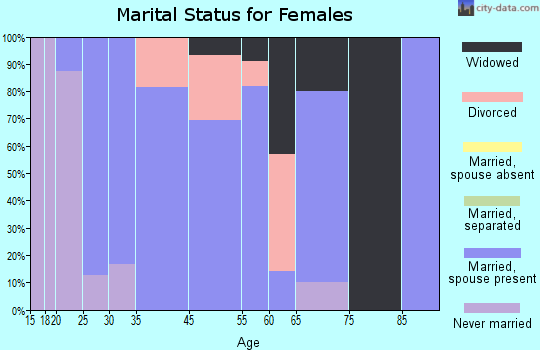 Wayne Lakes marital status for females