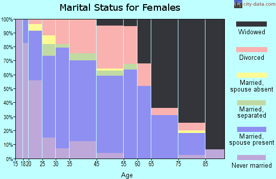 Wellston marital status for females