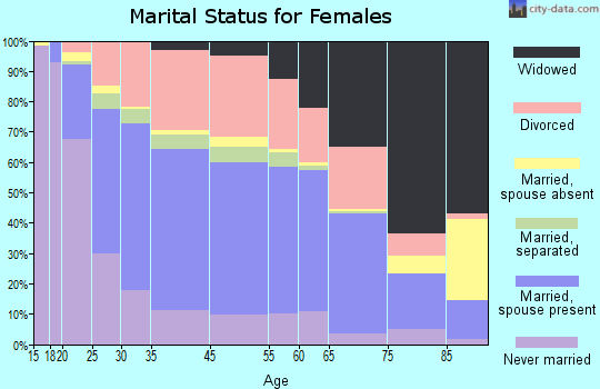 Zanesville marital status for females