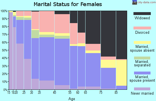 Ada marital status for females