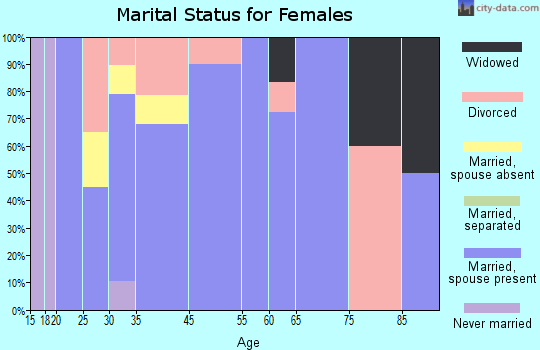 Akins marital status for females