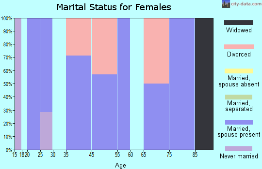 Albion marital status for females