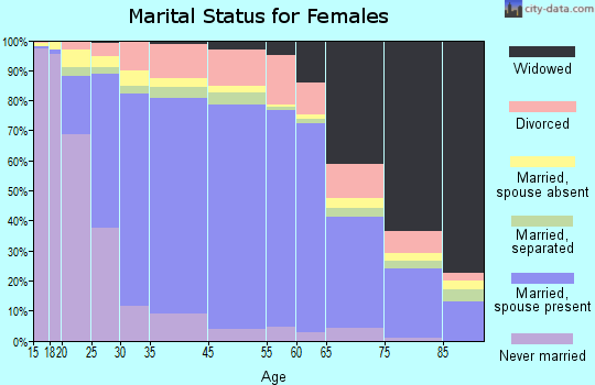 Chino marital status for females