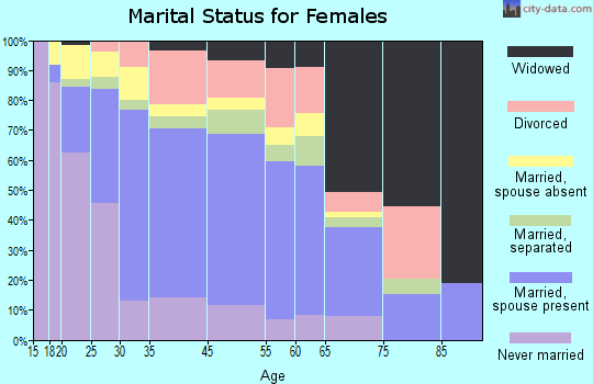 Citrus marital status for females