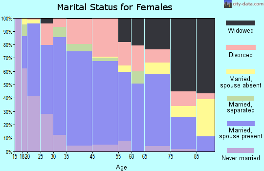 Cushing marital status for females