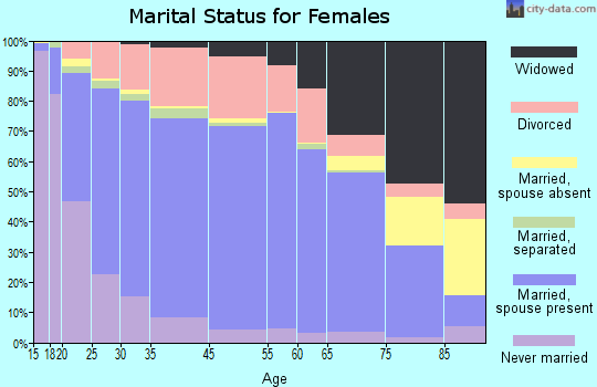 Enid marital status for females