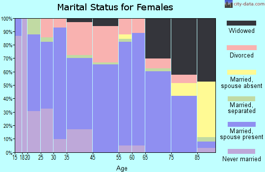 Grove marital status for females