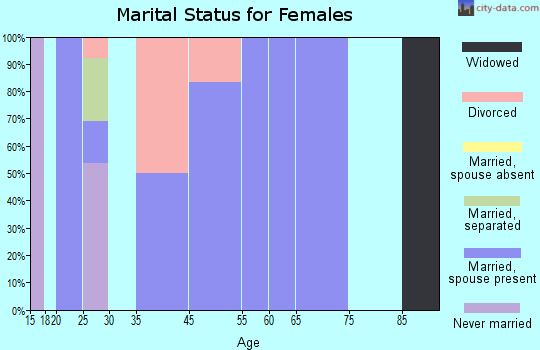 Headrick marital status for females