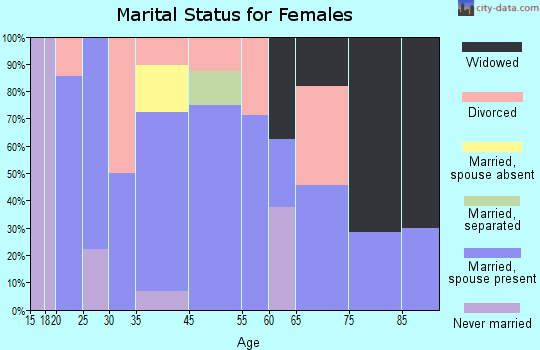 Lenapah marital status for females