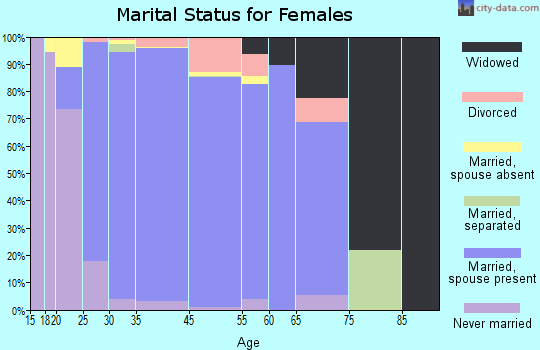 Coto de Caza marital status for females