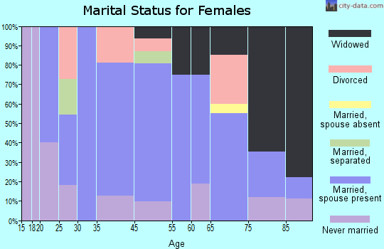 Stringtown marital status for females