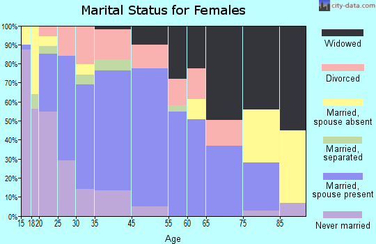 Tishomingo marital status for females