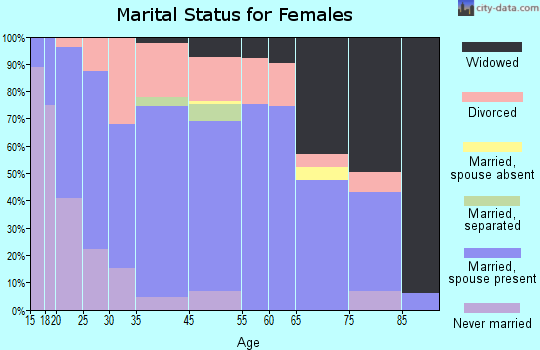 Watonga marital status for females