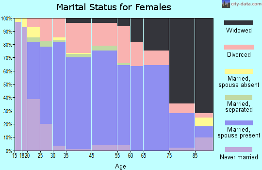 Woodward marital status for females