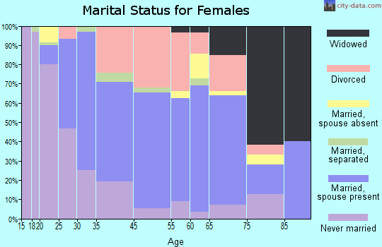 Cannon Beach marital status for females