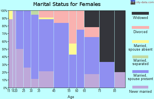 Coburg marital status for females