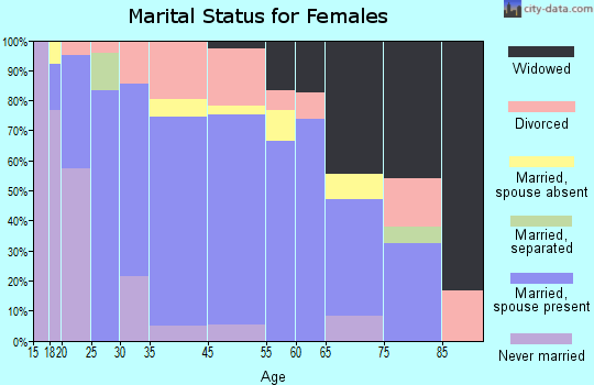 Drain marital status for females