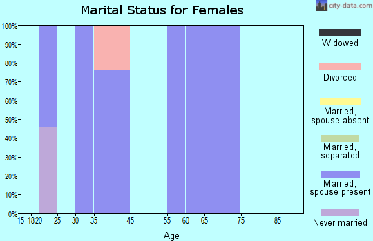 Labish Village marital status for females