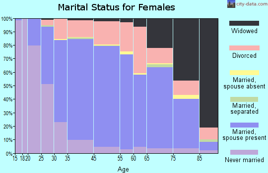 Lake Oswego marital status for females