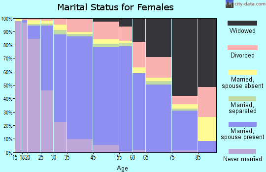 Diamond Bar marital status for females