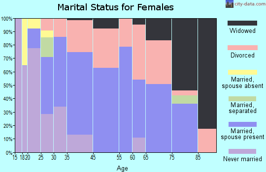 Monmouth marital status for females
