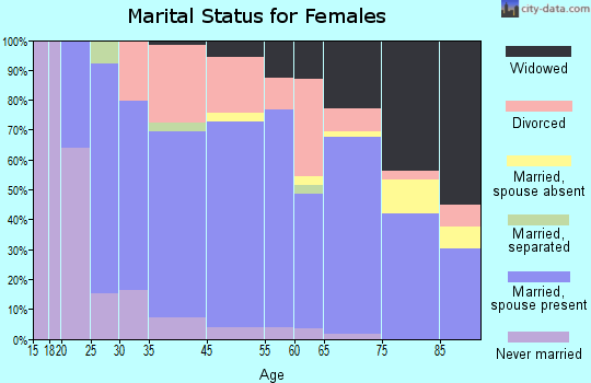 Redwood marital status for females