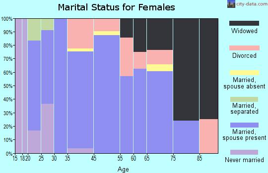Wallowa marital status for females