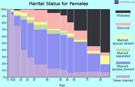 Allentown marital status for females