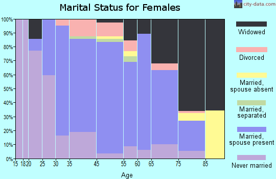 Blakely marital status for females