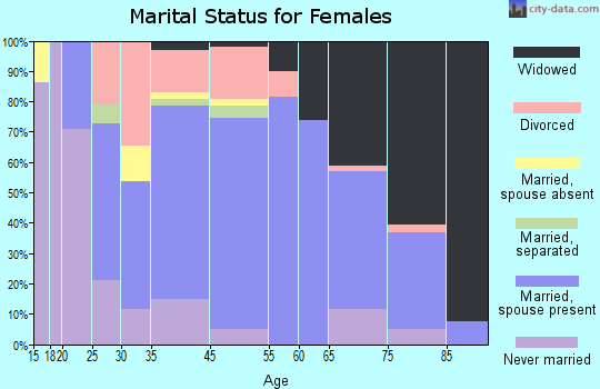 Blossburg marital status for females
