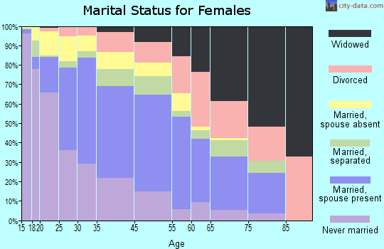 East Palo Alto marital status for females