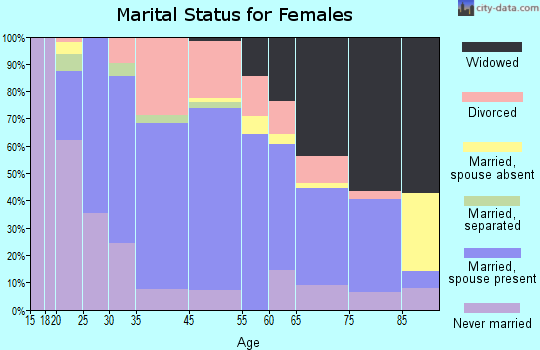 Clearfield marital status for females