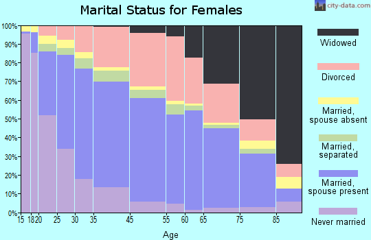 El Cajon marital status for females