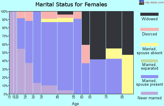 Dunnstown marital status for females