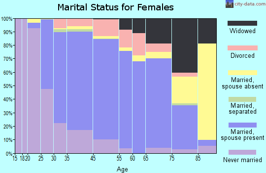 East Norriton marital status for females