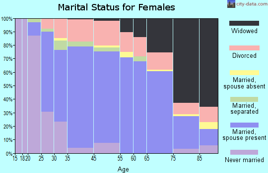 Emmaus marital status for females
