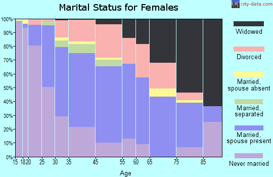 El Sobrante marital status for females