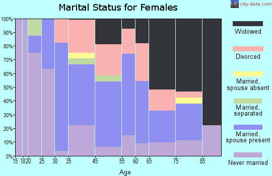 Export marital status for females