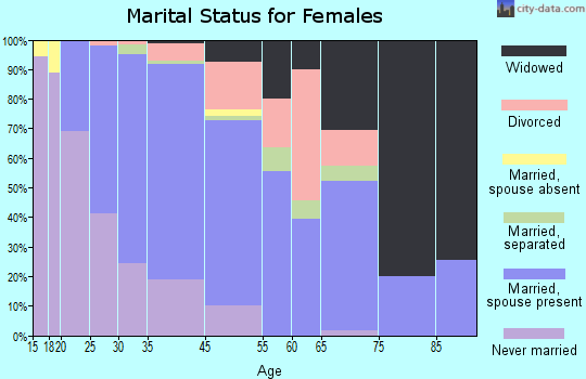 Fairless Hills marital status for females