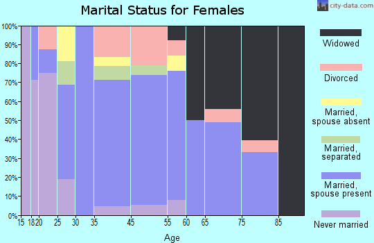 Freeburg marital status for females